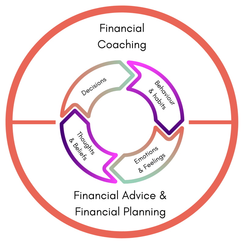 Copy of Financial Cycle
